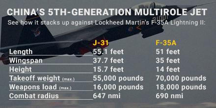 China S Copycat Jet Raises Questions About F 35 Defense One