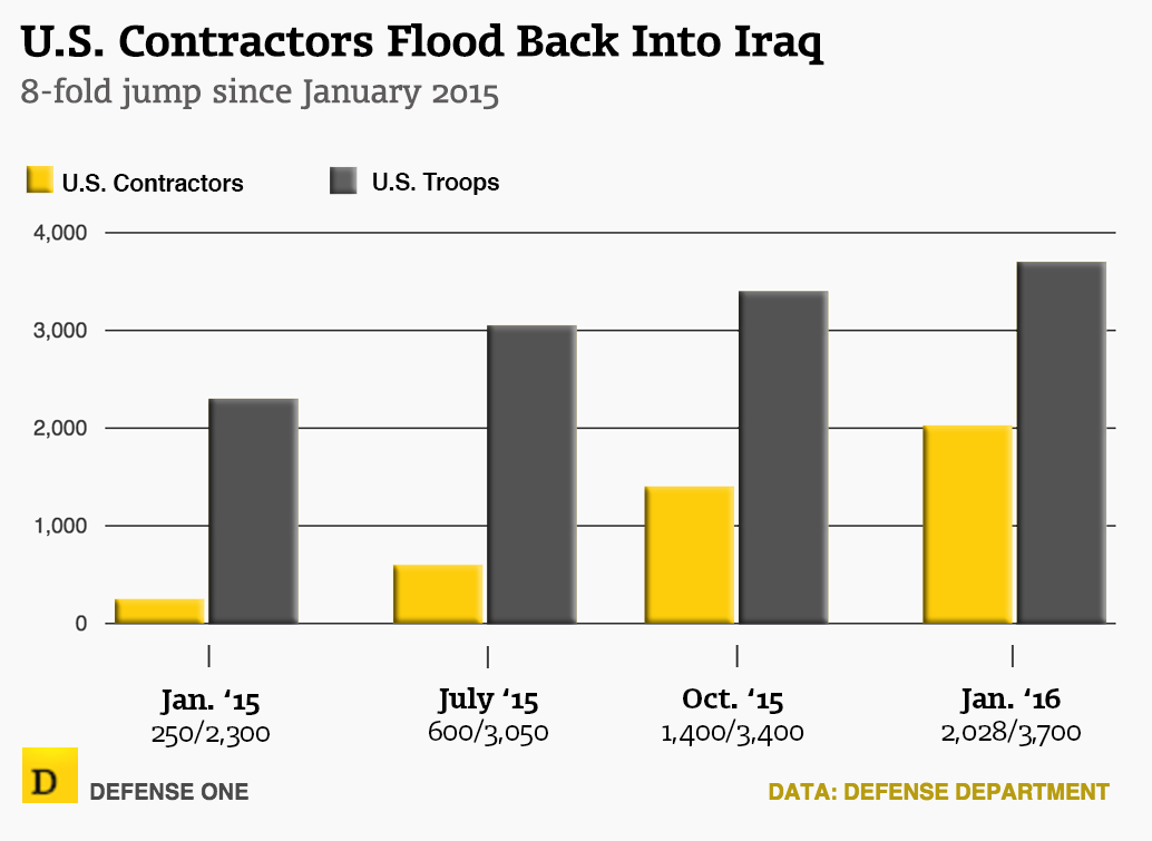 Back to Iraq: US Military Contractors Return In Droves