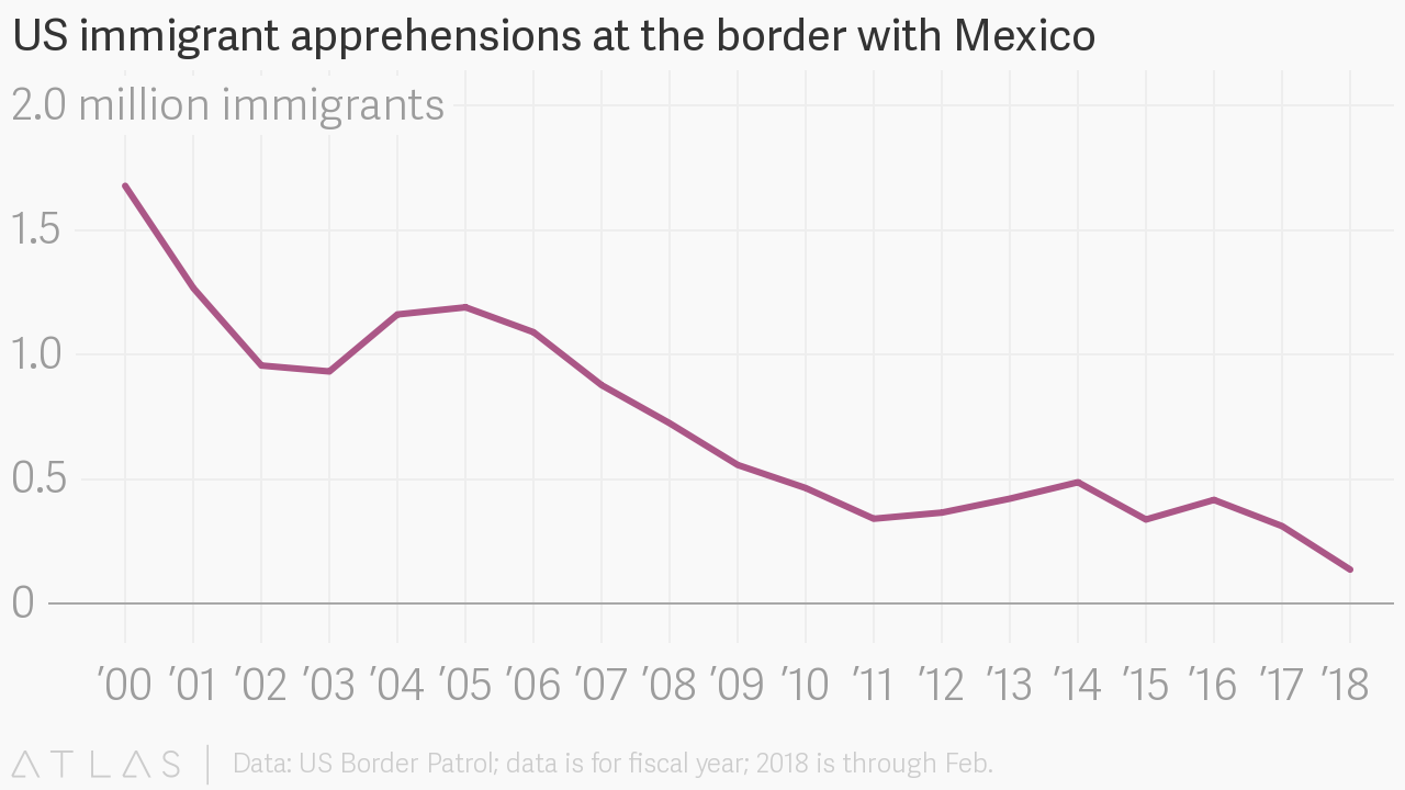 The US Border Patrol's Last Hiring Surge Invited a Rise in